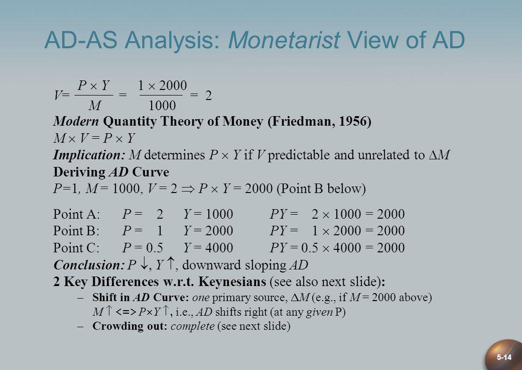 AD-AS Analysis: Monetarist View of AD