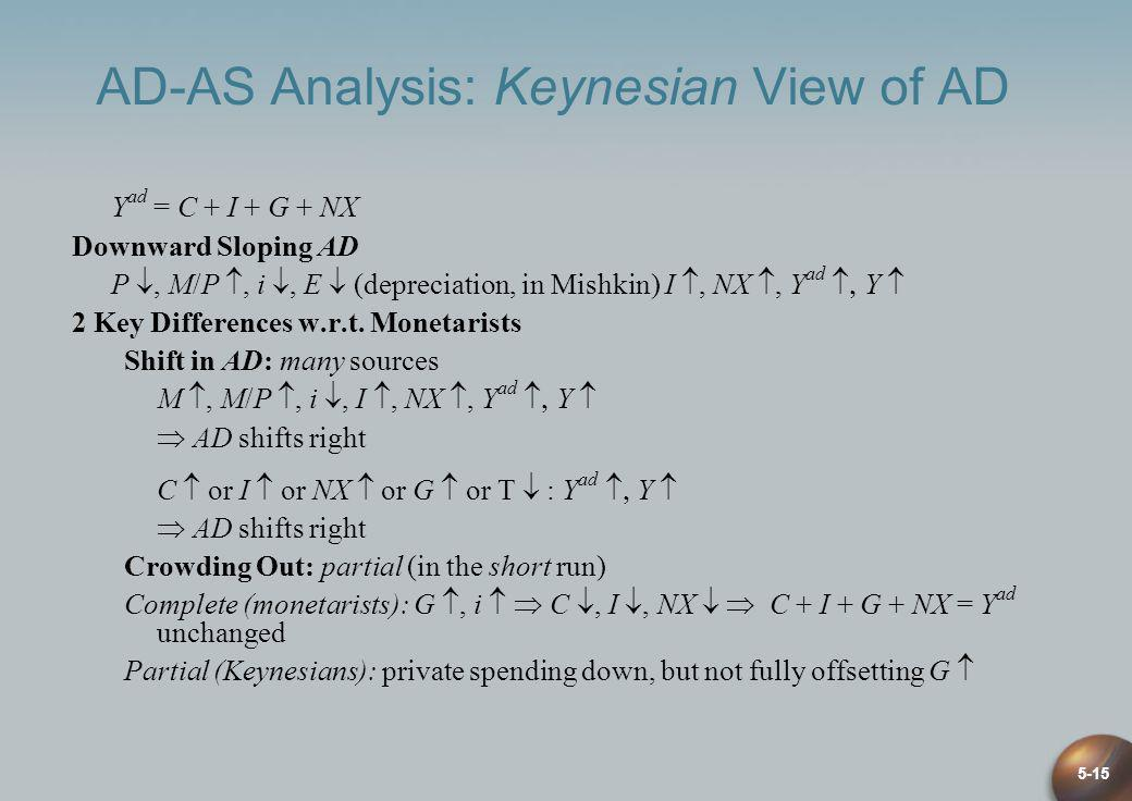 AD-AS Analysis: Keynesian View of AD