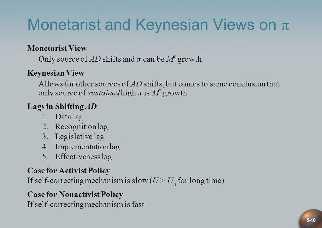 Monetarist and Keynesian Views on 