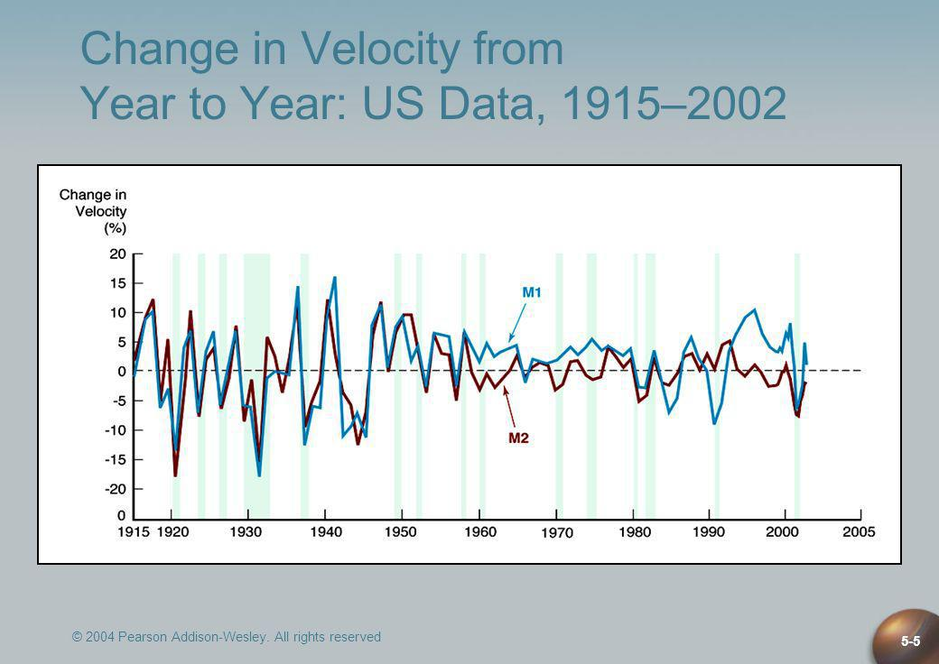 Change in Velocity from Year to Year: US Data, 1915–2002