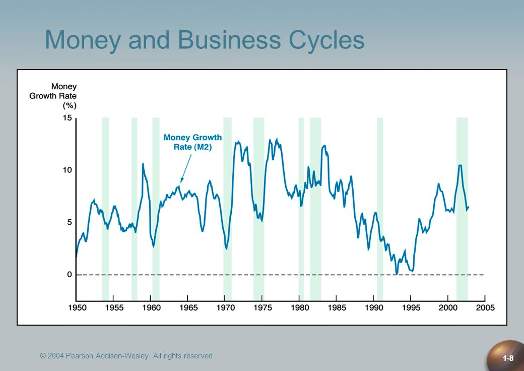 Money and Business Cycles