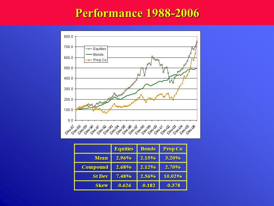 Performance 1988-2006 Equities Bonds Prop Co Mean 2.96% 2.15% 3.20%