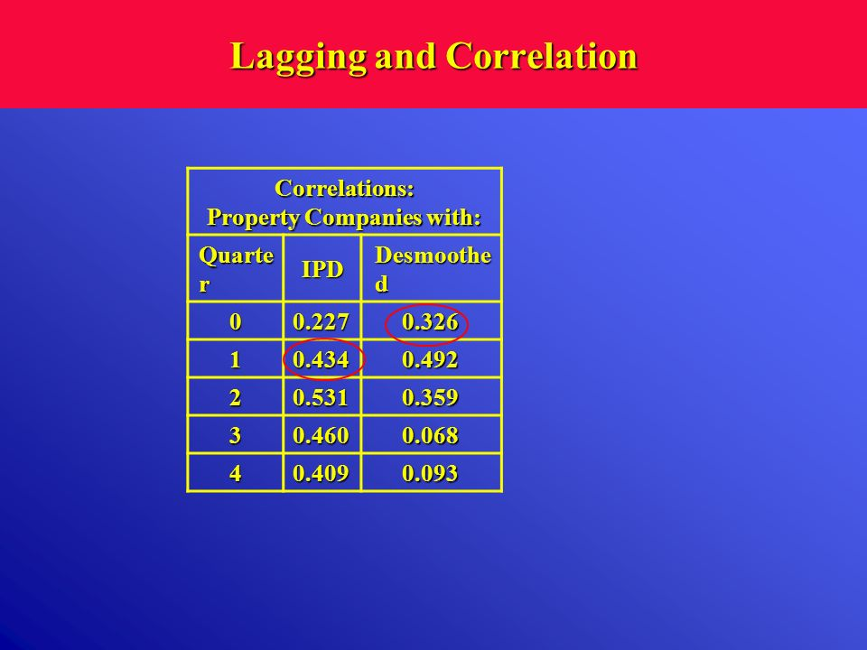 Lagging and Correlation