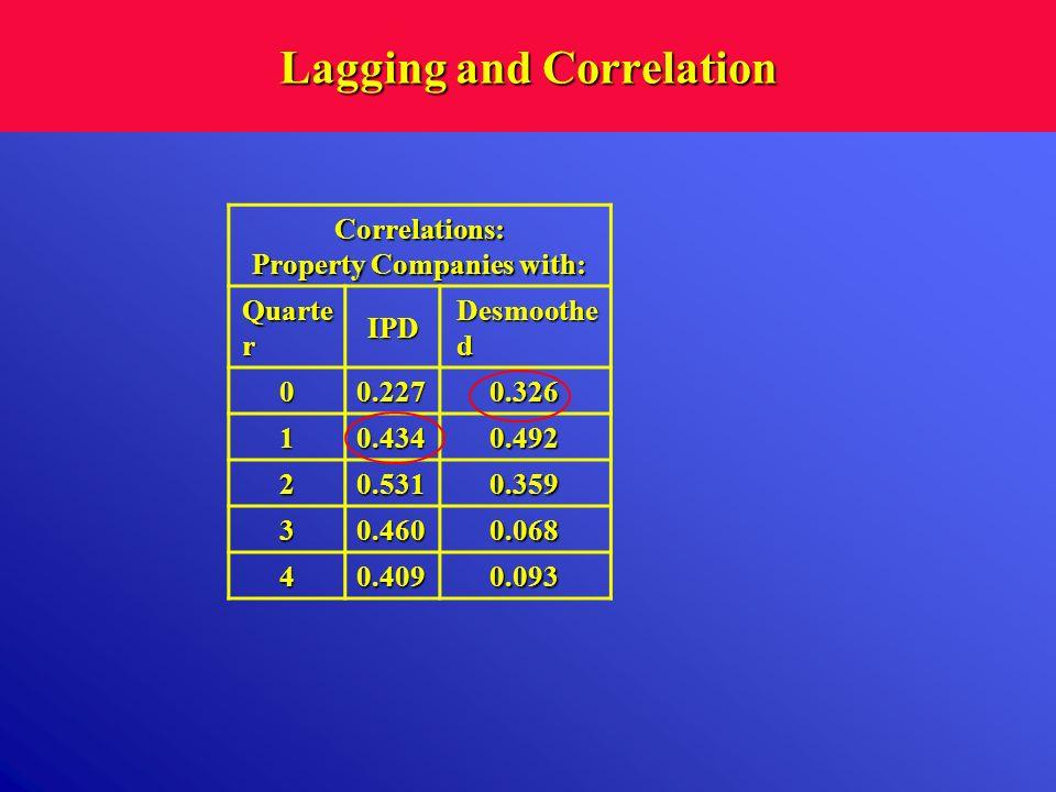 Lagging and Correlation