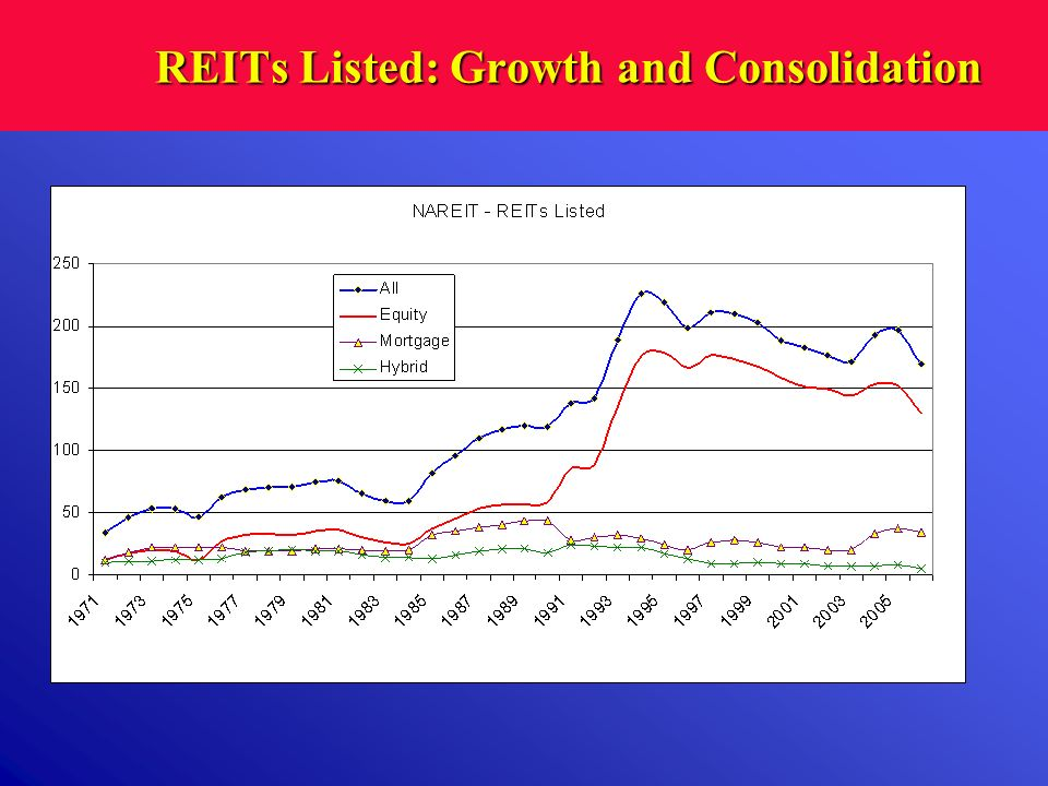 REITs Listed: Growth and Consolidation