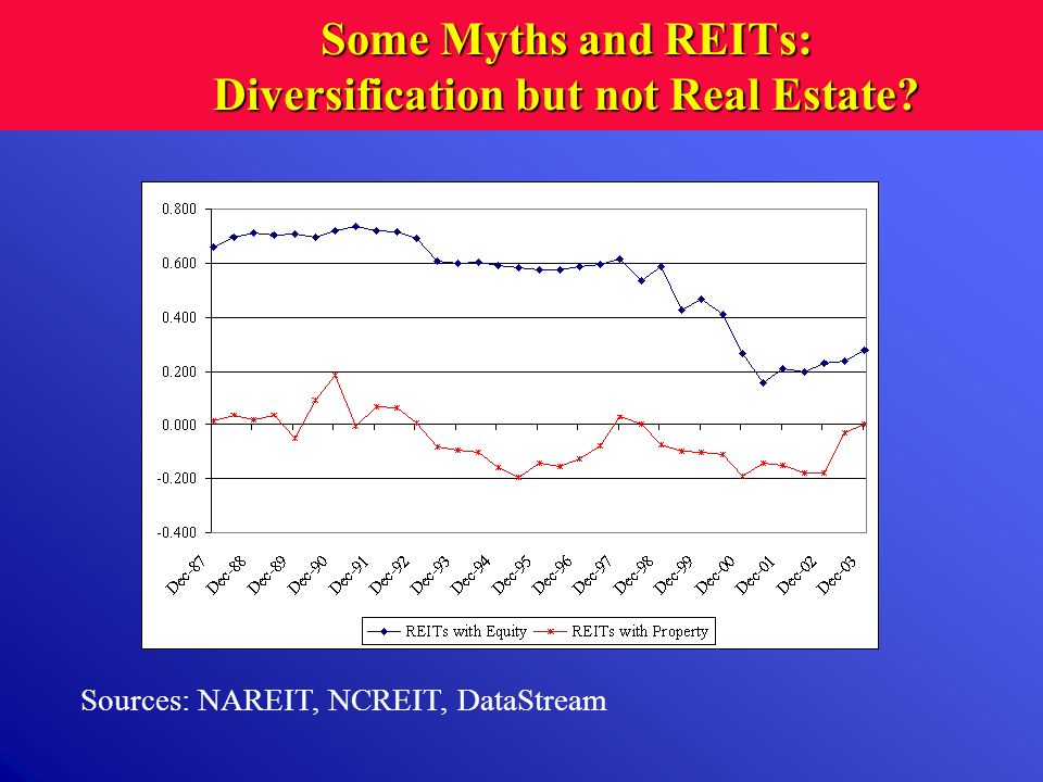 Some Myths and REITs: Diversification but not Real Estate