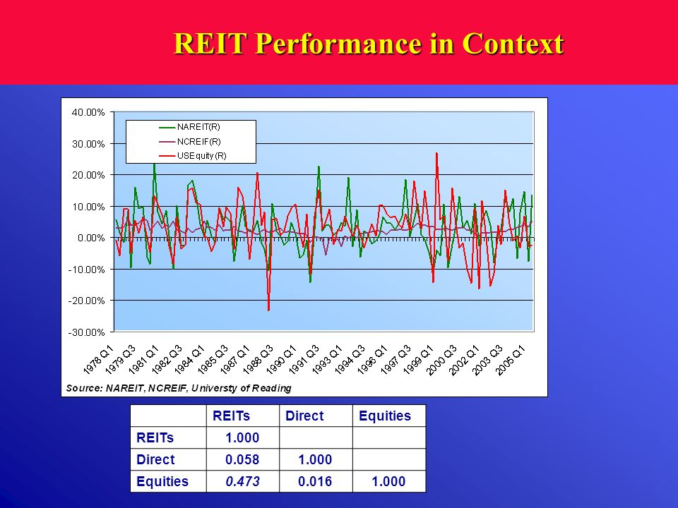 REIT Performance in Context