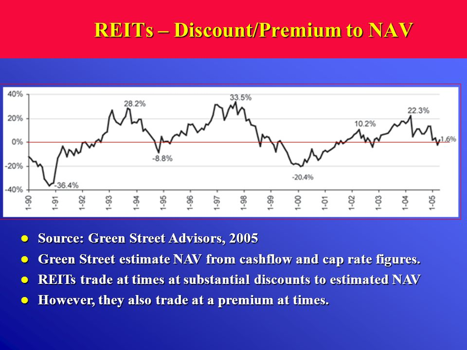 REITs – Discount/Premium to NAV