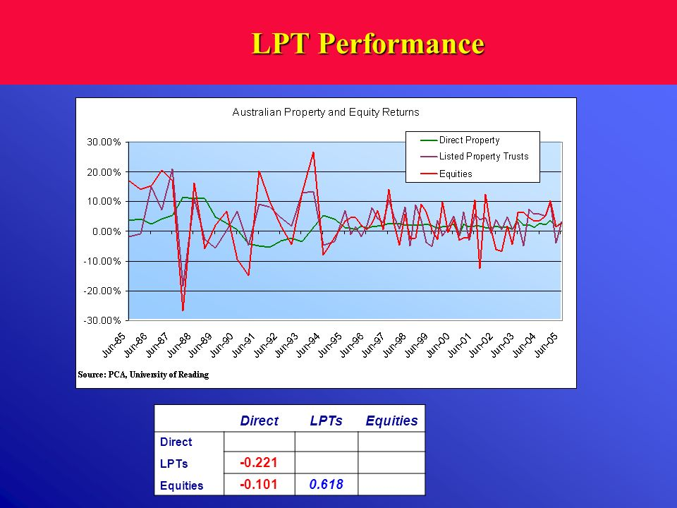 LPT Performance Direct LPTs Equities 1.000 -0.221 -0.101 0.618