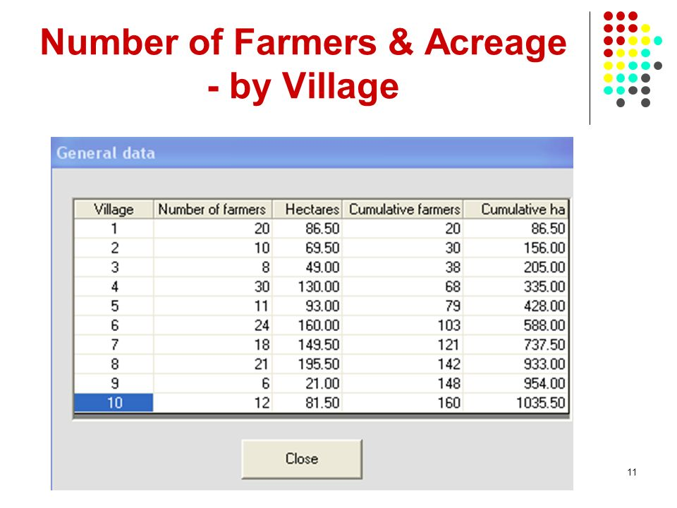 Number of Farmers & Acreage - by Village