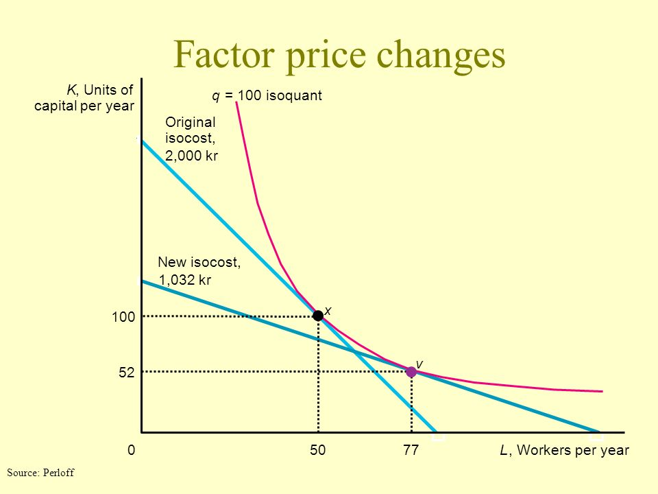 Factor price changes K , Units of q = 100 isoquant capital per year