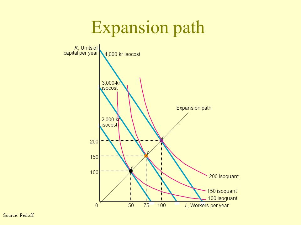 Expansion path K , Units of capital per year 4,000-kr isocost 3,000-kr