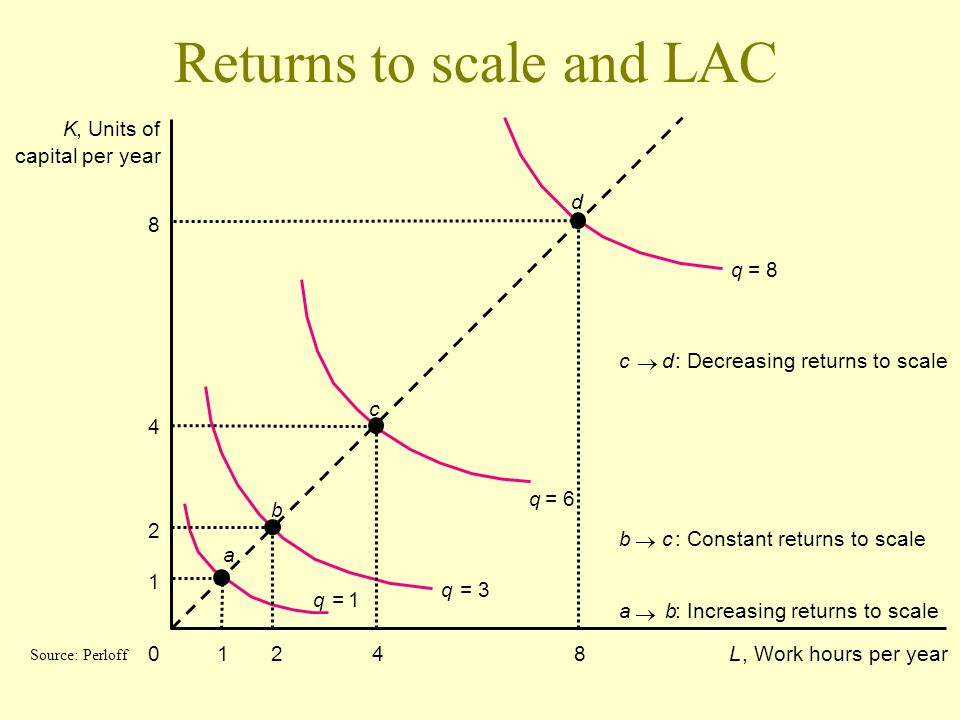 Returns to scale and LAC