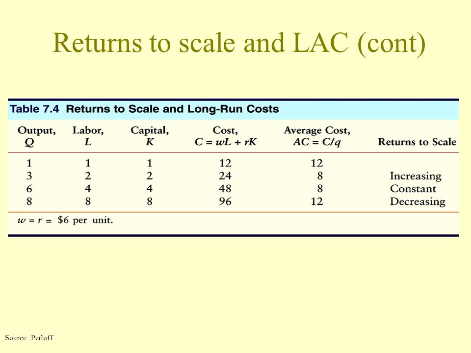 Returns to scale and LAC (cont)