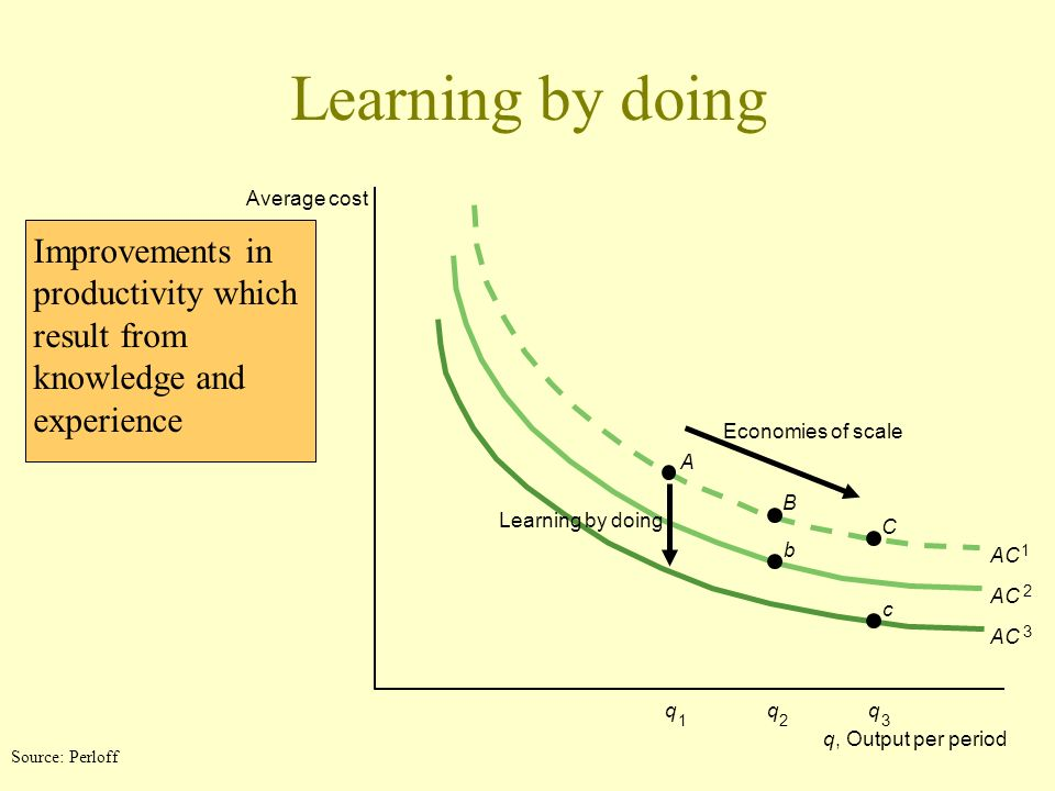 Learning by doing Average cost. Improvements in productivity which result from knowledge and experience.