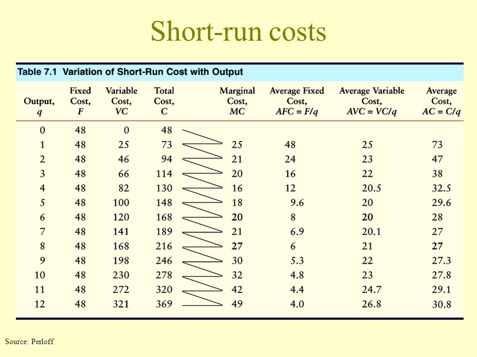 Short-run costs Source: Perloff