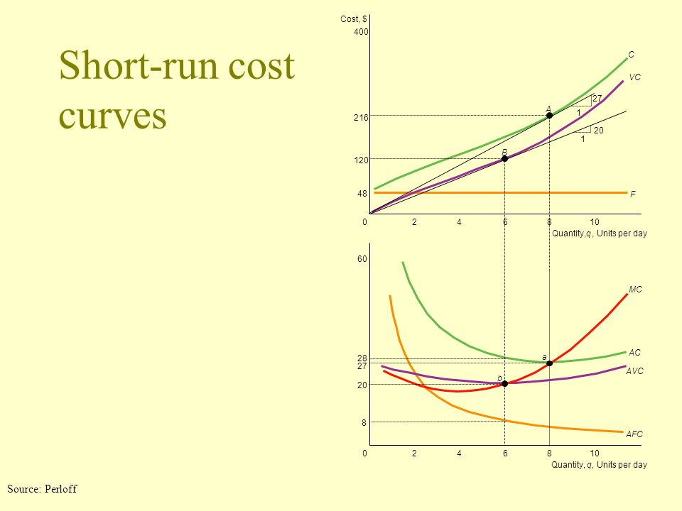 Short-run cost curves Source: Perloff Cost, $ 400 C VC 27 A 1 216 20 1