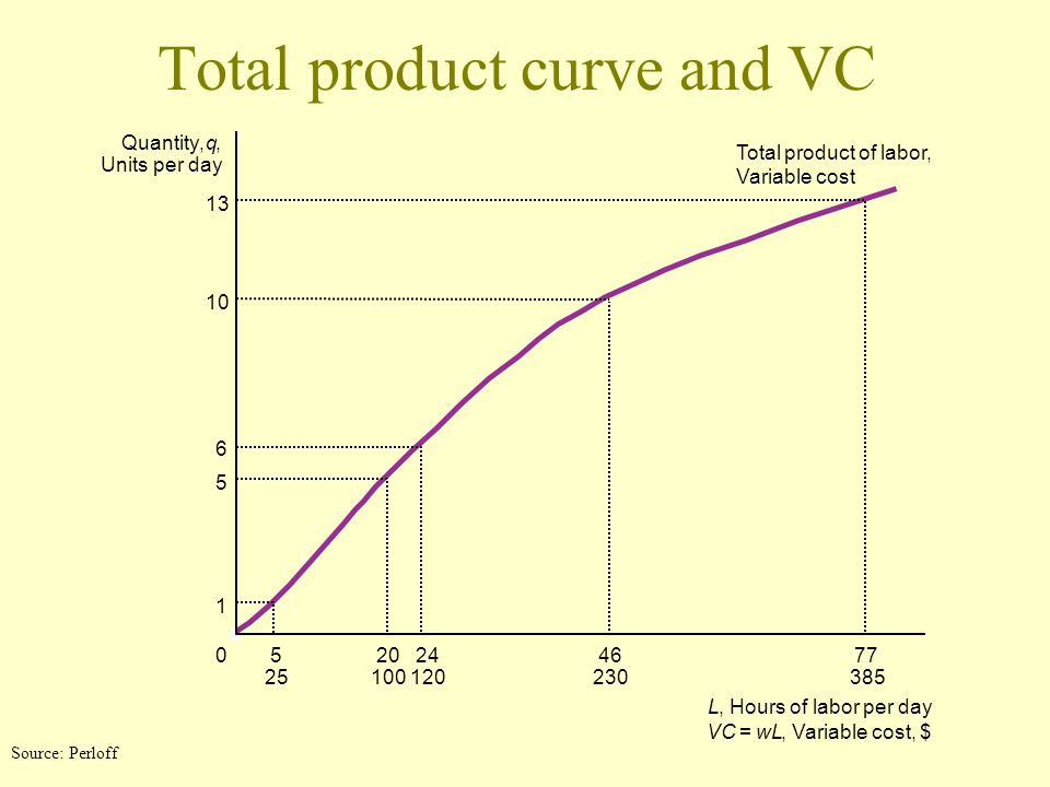 Total product curve and VC