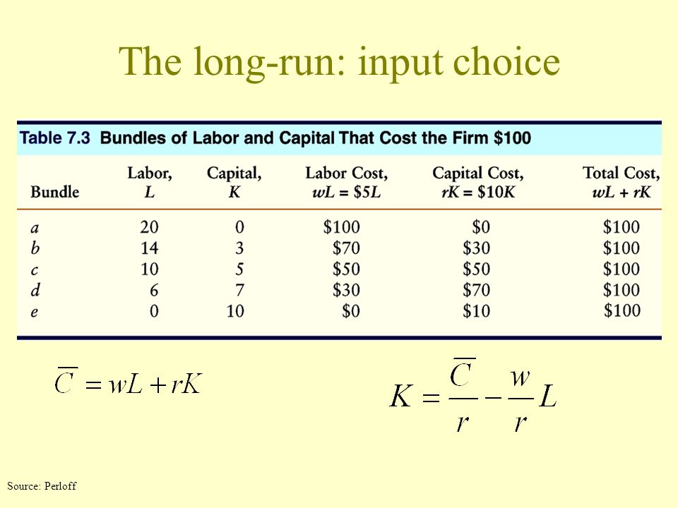 The long-run: input choice