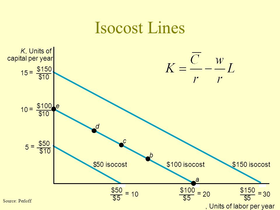 Isocost Lines K , Units of capital per year $150 15 = — — — $ 10 $100