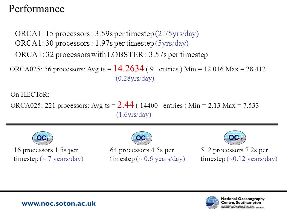 Performance ORCA1: 15 processors : 3.59s per timestep (2.75yrs/day)