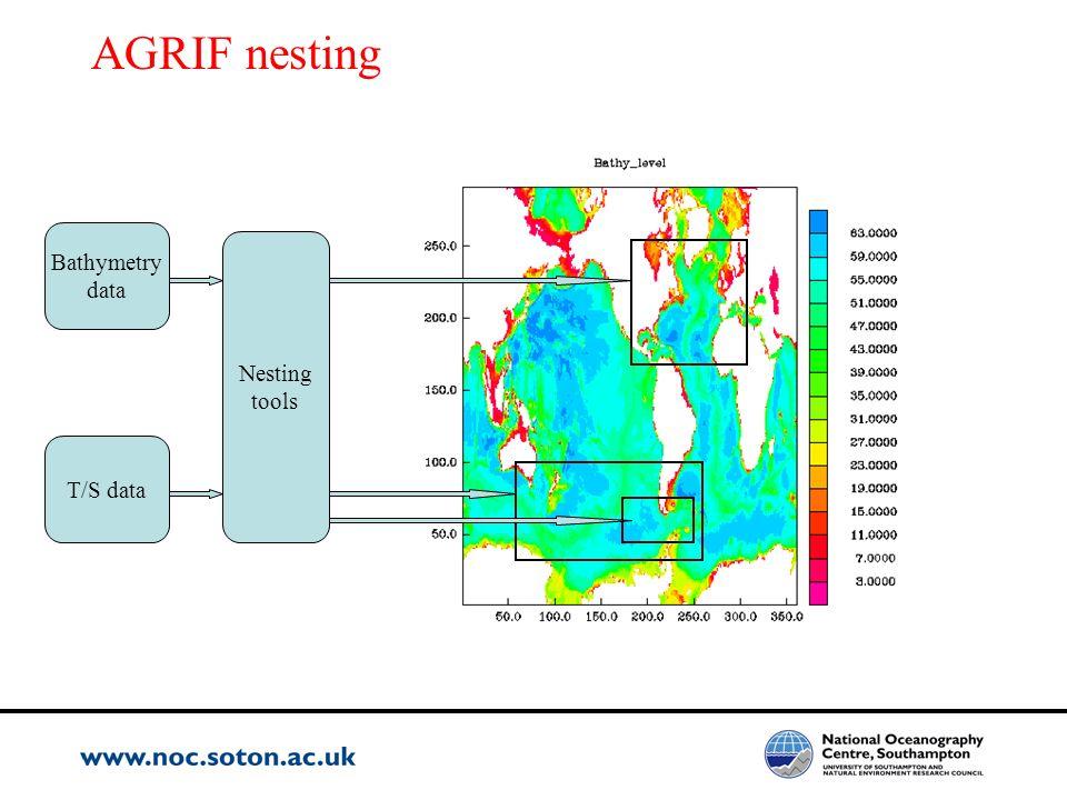 AGRIF nesting Bathymetry data Nesting tools T/S data