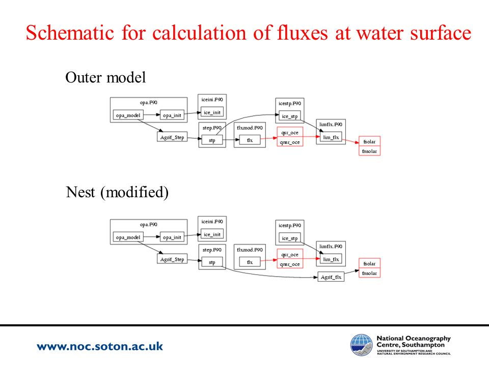 Schematic for calculation of fluxes at water surface