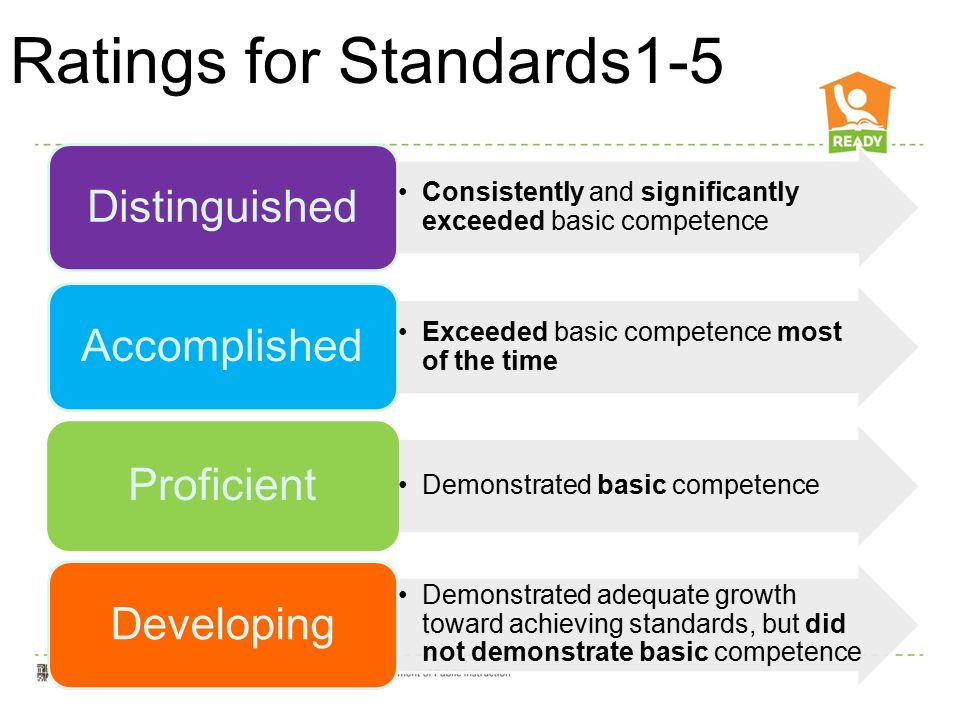 Ratings for Standards1-5