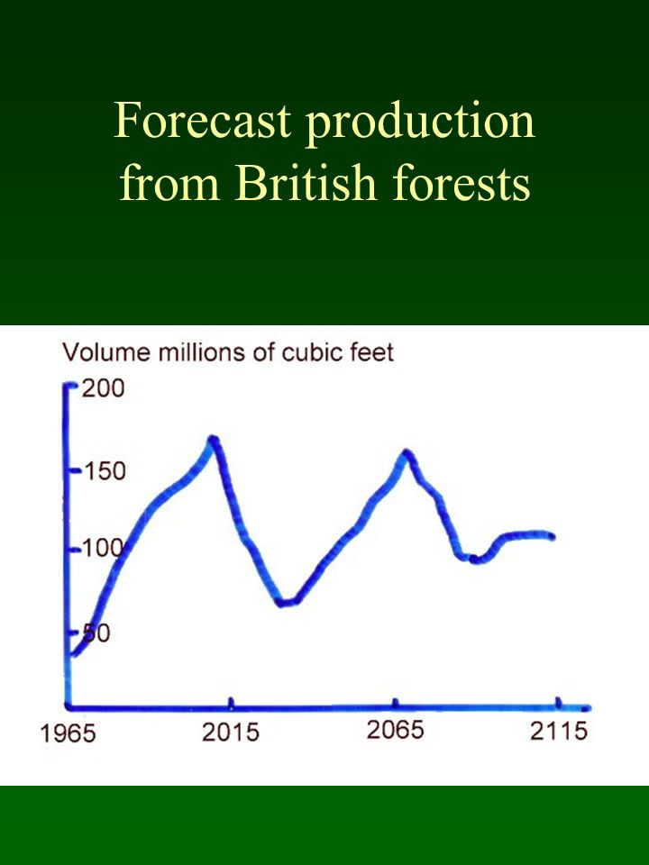 Forecast production from British forests