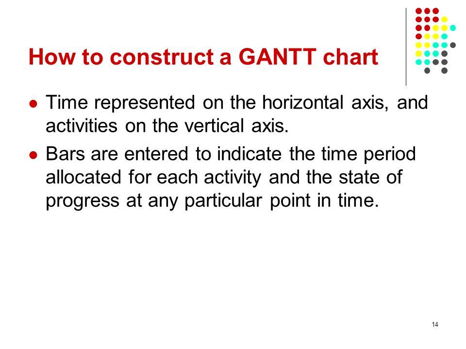 How to construct a GANTT chart