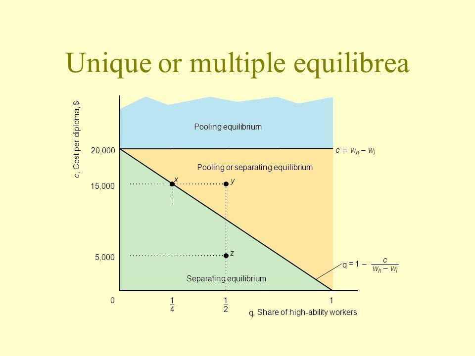 Unique or multiple equilibrea