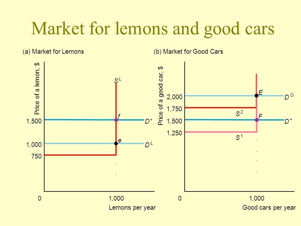 Market for lemons and good cars