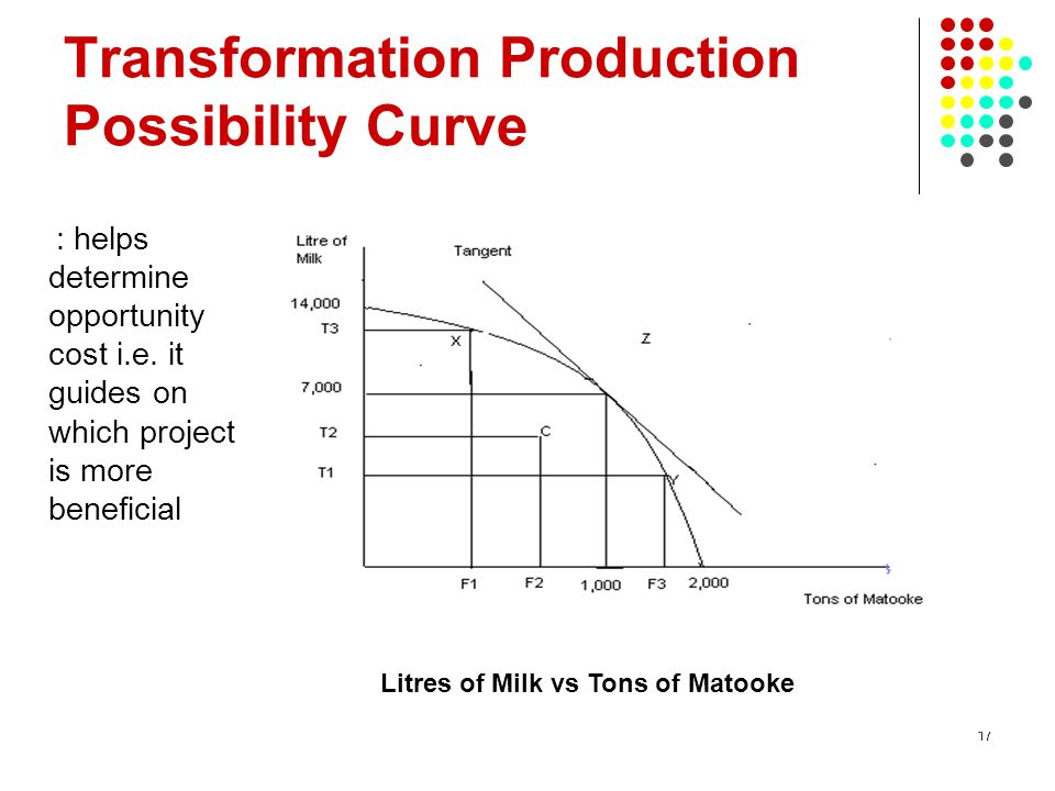 Transformation Production Possibility Curve