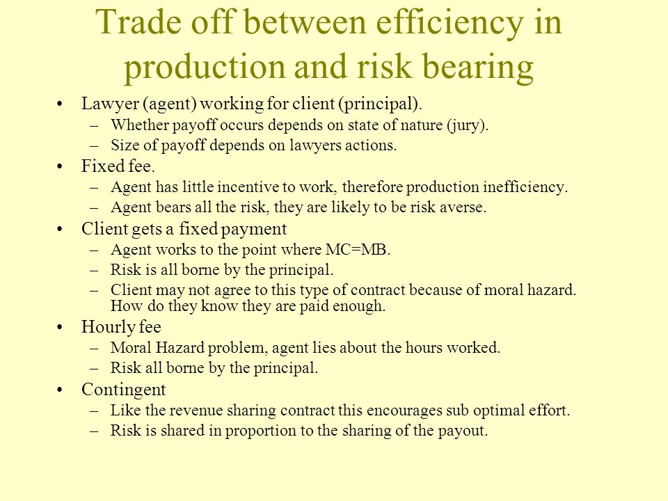 Trade off between efficiency in production and risk bearing