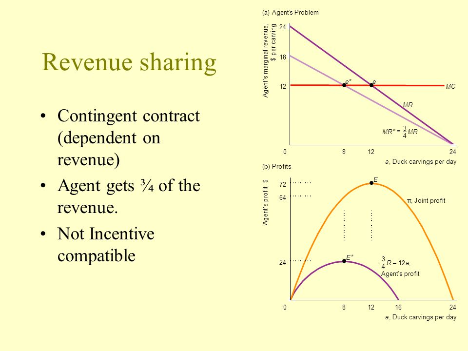 Revenue sharing Contingent contract (dependent on revenue)