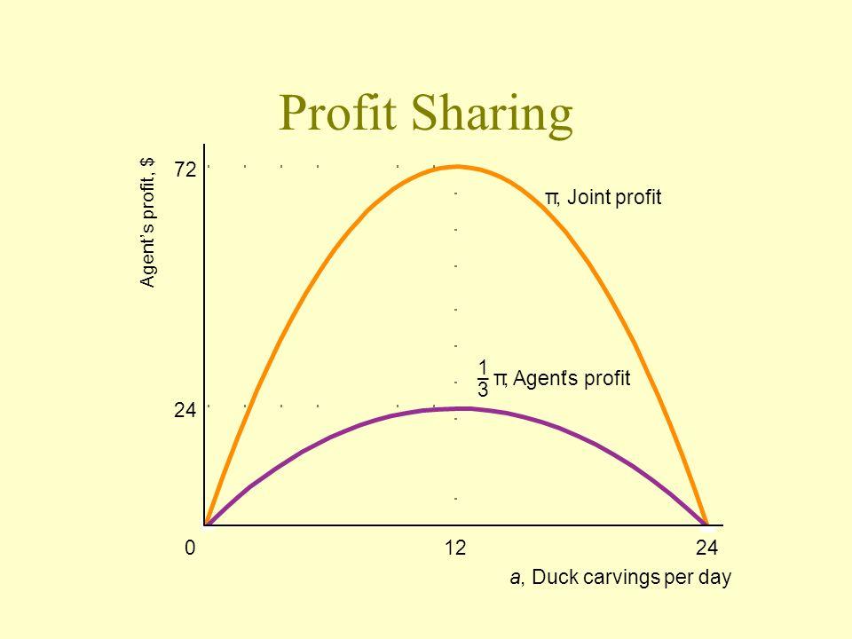 Profit Sharing 72 π , Joint profit 1 – π , Agent ' s profit 3 24 12 24