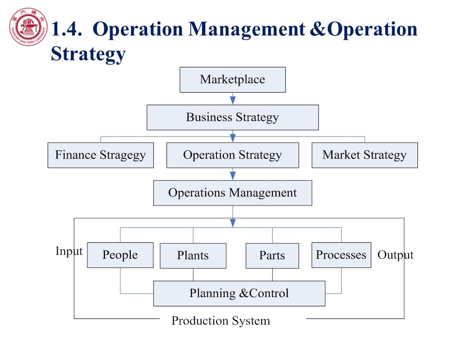 operation strategy and management It aims to teach the way the ideas of operation management and supply chain   the first half of the course covers theories regarding operation strategy such as.