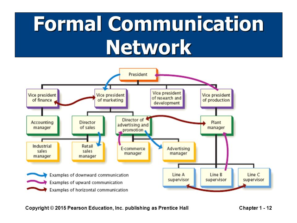 factors that affect the credibility of formal communication sources of product information Formal reports and proposals 9 t he distinctions between formal and informal reports are often blurred nevertheless,  databases that allow you to source needed information quickly by computer  less than the cost of losing your credibility through faulty data managing information 1 use file cards.