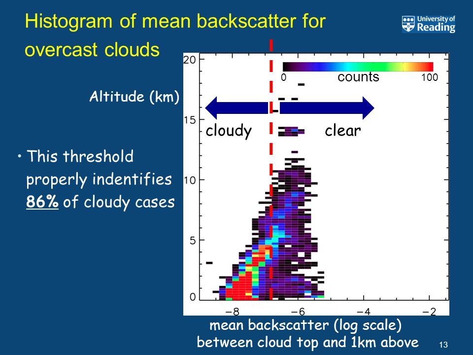Histogram of mean backscatter for overcast clouds