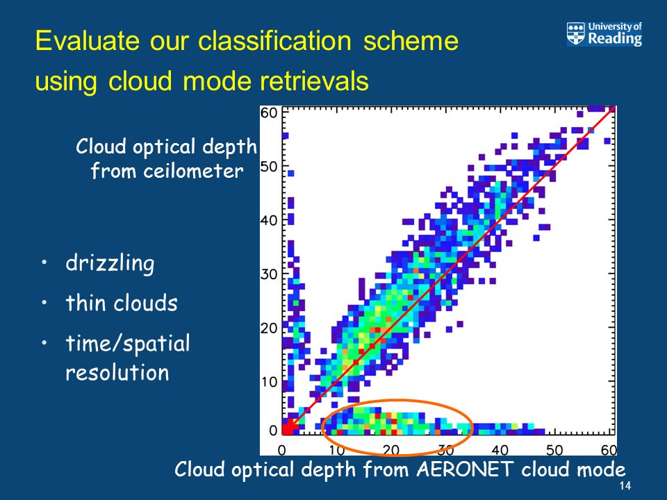 Evaluate our classification scheme using cloud mode retrievals