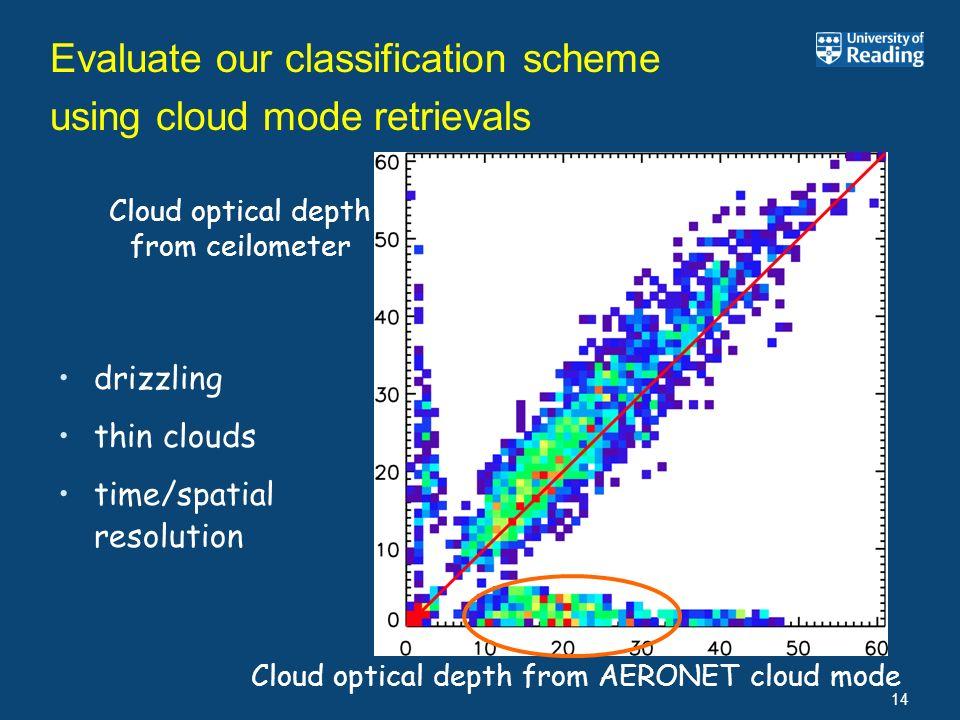 Evaluate our classification scheme using cloud mode retrievals