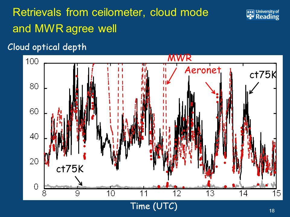 Retrievals from ceilometer, cloud mode and MWR agree well