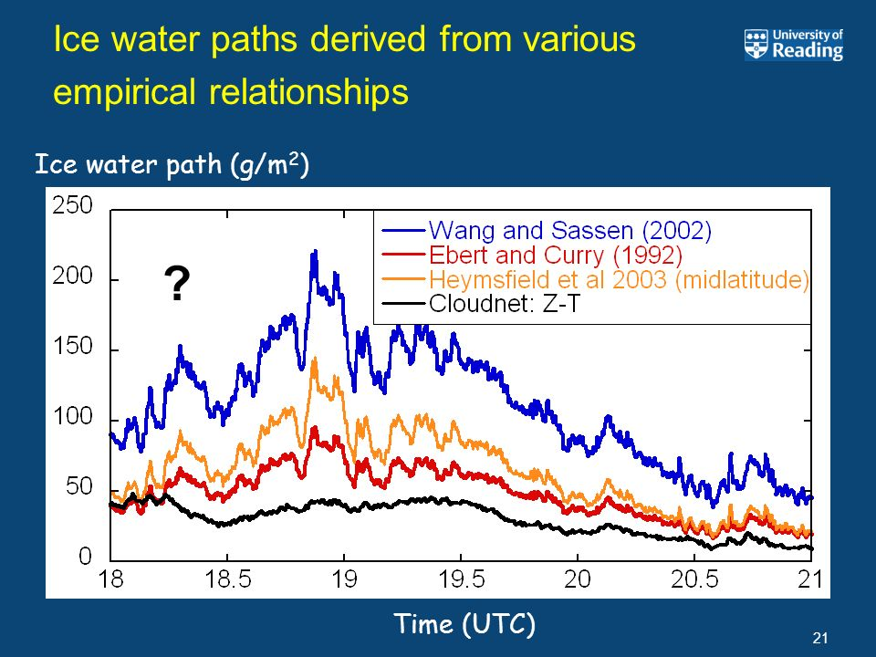 Ice water paths derived from various empirical relationships