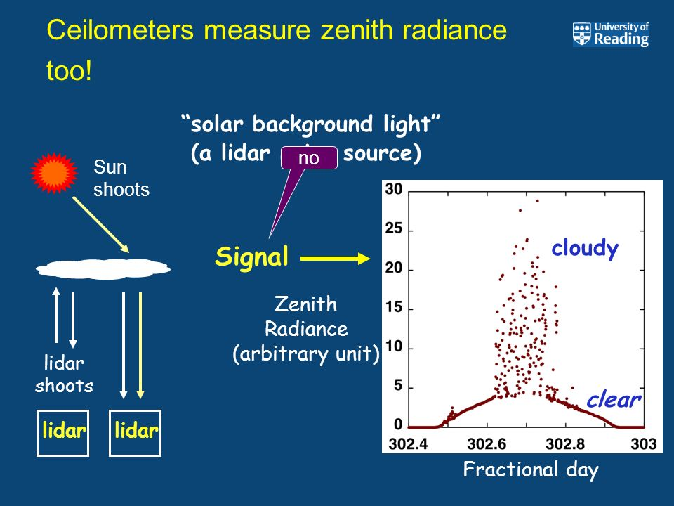 Ceilometers measure zenith radiance too!