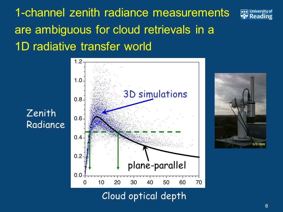 1-channel zenith radiance measurements are ambiguous for cloud retrievals in a 1D radiative transfer world