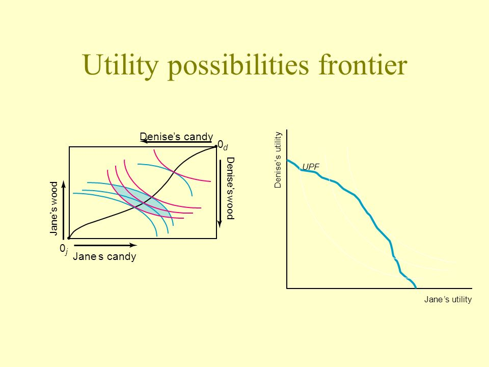 Utility possibilities frontier