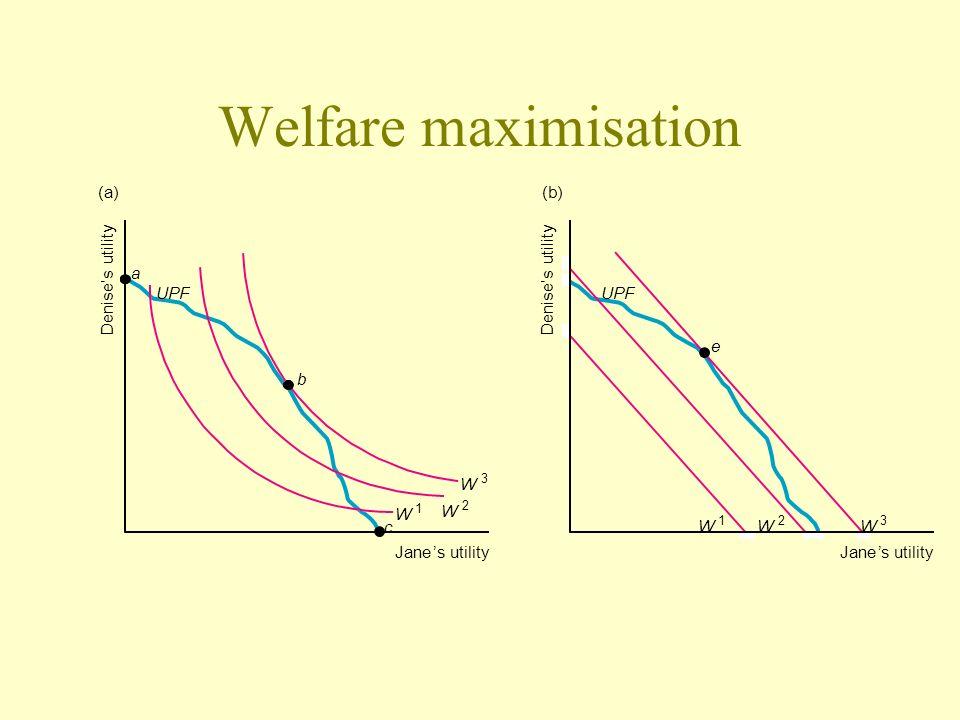 Welfare maximisation (a) (b) a Denise's utility Denise's utility UPF