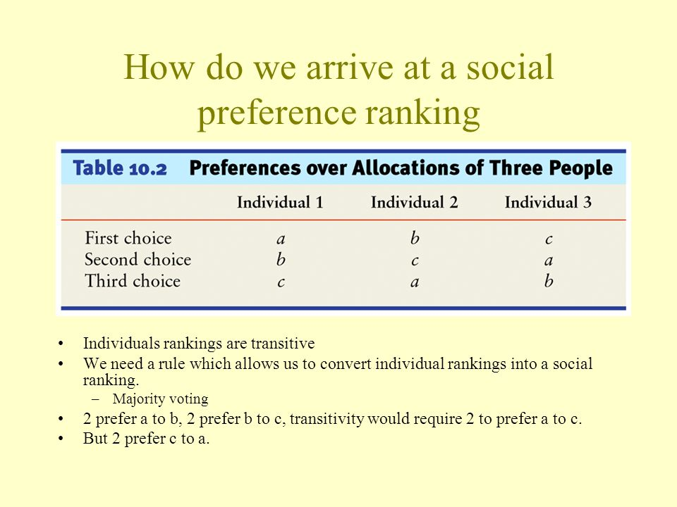 How do we arrive at a social preference ranking