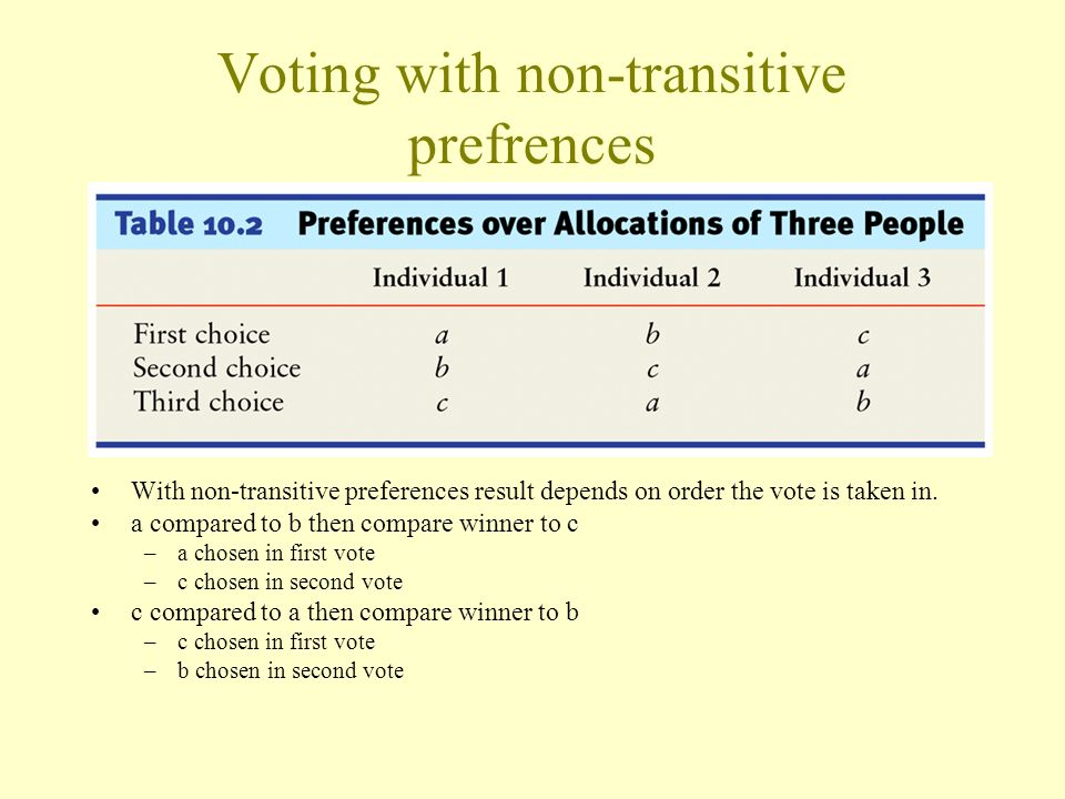 Voting with non-transitive prefrences