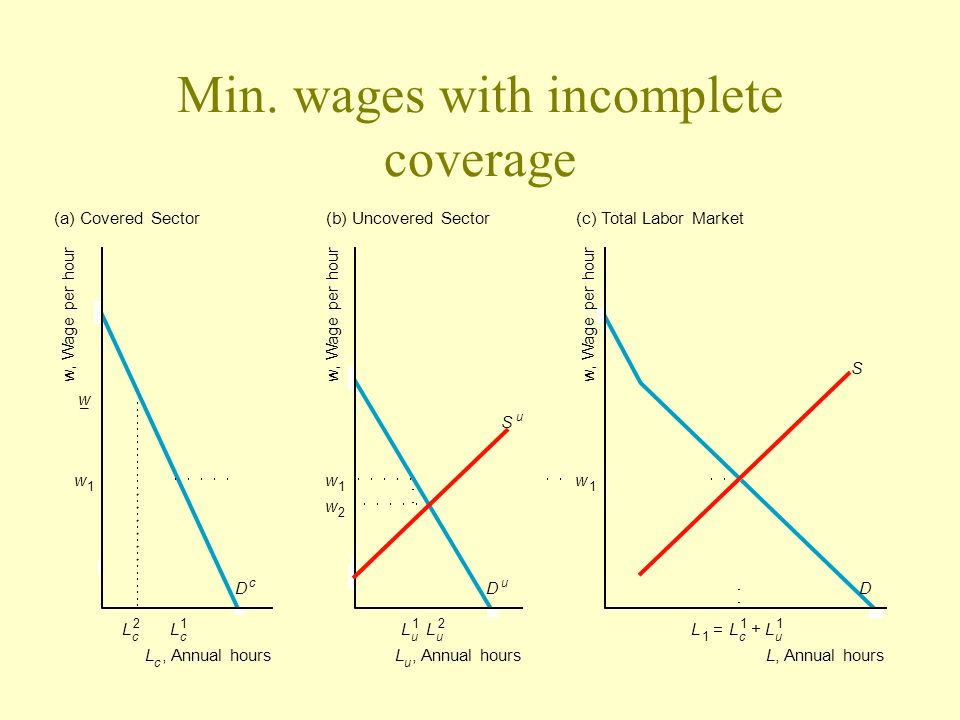 Min. wages with incomplete coverage